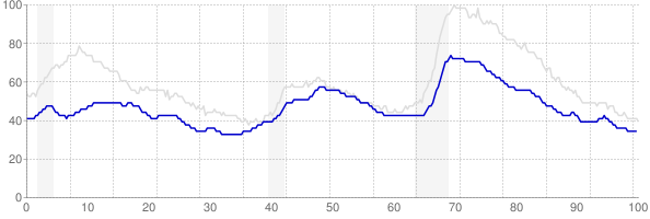 Kansas monthly unemployment rate chart from 1990 to March 2018